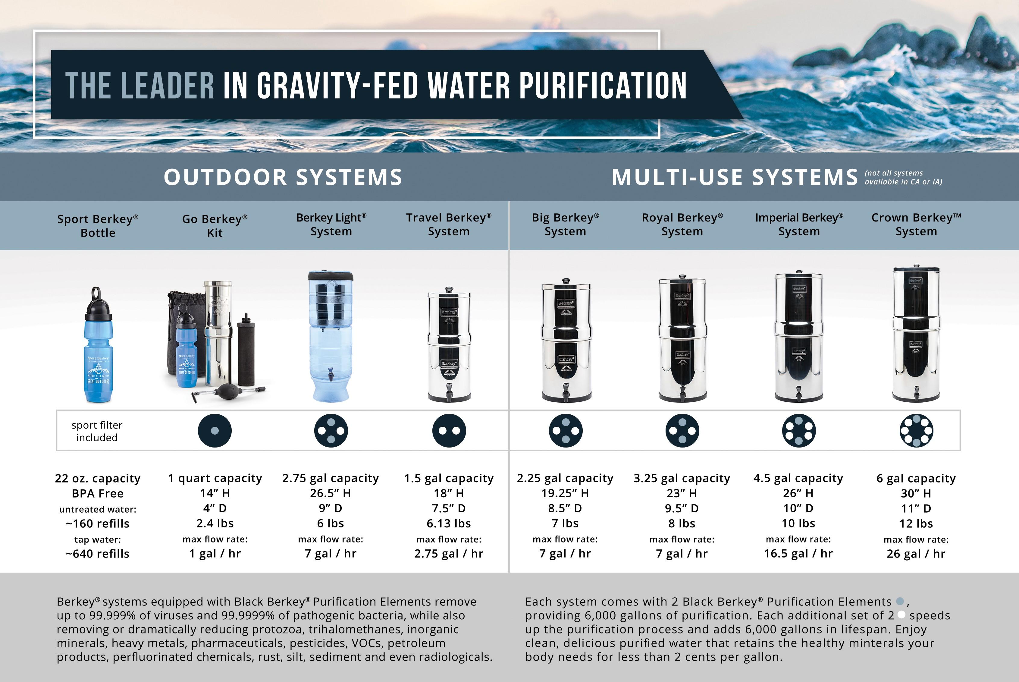 83005db4e5 Berkey® Filter Water I Berkey® Water Filter Systems,Berkey USA ...